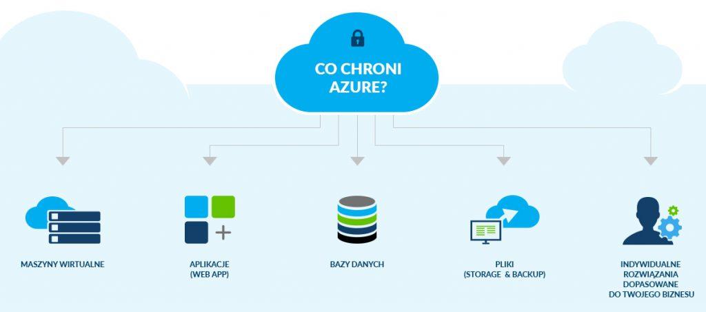 Bezpieczeństwo Azure to ważny czynnik przy wyborze chmury