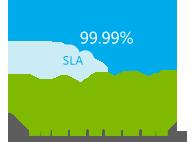 Sla na poziomie 99.99%